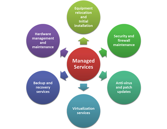 manage service